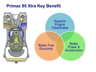Primax  95  Xtra  Key Benefit