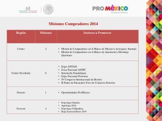 Misiones Compradores 2014