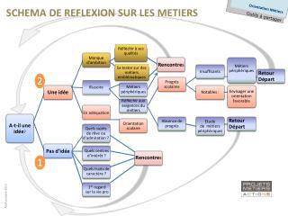 SCHEMA DE REFLEXION SUR LES METIERS