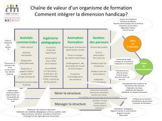 Chaîne de valeur d'un organisme de formation Comment intégrer la dimension handicap?
