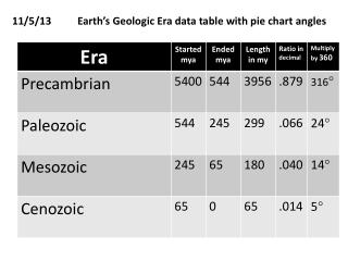 11/5/13          Earth's Geologic Era data table with pie chart angles
