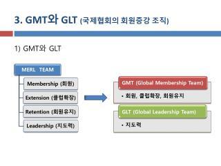 3. GMT 와  GLT  ( 국제협회의 회원증강 조직 ) 1) GMT 와  GLT