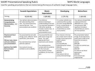 SHORT Presentational Speaking Rubric				NHPS World Languages
