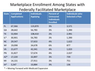 Marketplace Enrollment Among States with Federally Facilitated Marketplace *