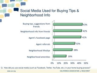 Social Media Used for Buying Tips & Neighborhood Info