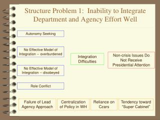 Structure Problem 1:  Inability to Integrate Department and Agency Effort Well