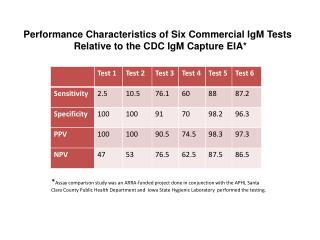 Performance Characteristics of Six Commercial IgM Tests  Relative to the CDC IgM Capture EIA*