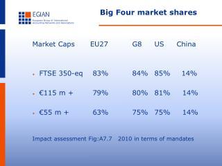 Big Four market shares