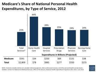 Medicare's Share of National Personal Health Expenditures, by Type of Service, 2012