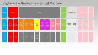 vSphere 5 – Maximums – Virtual Machine