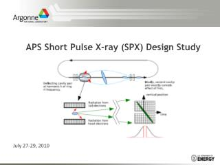 APS Short Pulse X-ray (SPX) Design Study