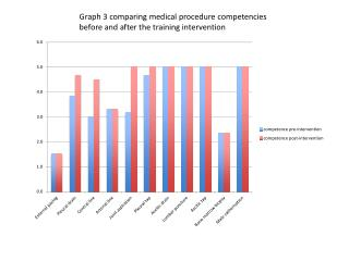 Graph 3 comparing medical procedure competencies before and after the training intervention