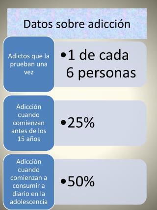Datos sobre adicción