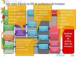 Les voies d'accès au DE de professeur de musique