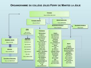 Organigramme du collège Jules Ferry de Mantes la Jolie