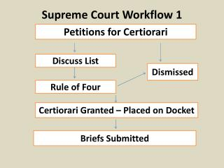 Supreme Court Workflow 1