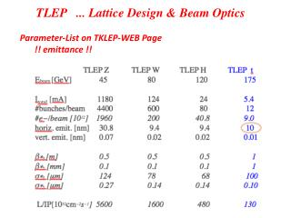 TLEP   ... Lattice Design & Beam Optics