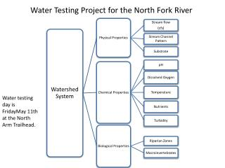Water Testing Project for the North Fork River