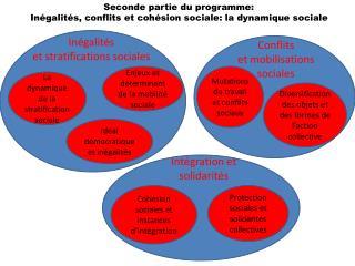 Seconde partie du programme:  Inégalités, conflits et cohésion sociale: la dynamique sociale