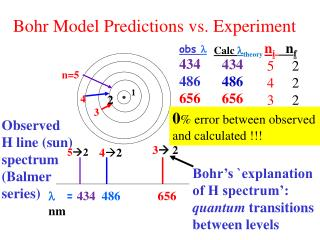 Bohr Model Predictions vs. Experiment