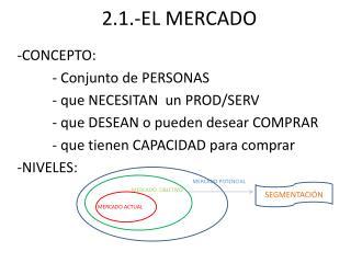 2.1.-EL MERCADO