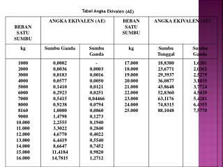 Tabel Angka Ekivalen (AE)