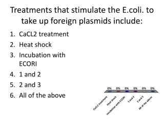 T reatments that stimulate the  E.coli . to take up foreign plasmids include: