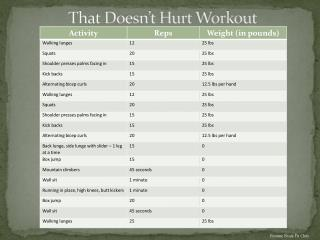 That Doesn't Hurt Workout