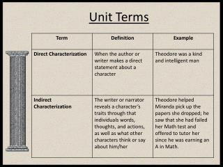 Unit Terms