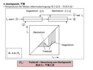 4. Gleichgewicht   平衡 ∘ Temperaturen der Medien (Wärmeübertragung)  媒介温度(热量传递)