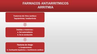 FARMACOS ANTIARRITMICOS ARRITMIA