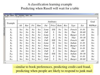 A classification learning example Predicting when Rusell will wait for a table