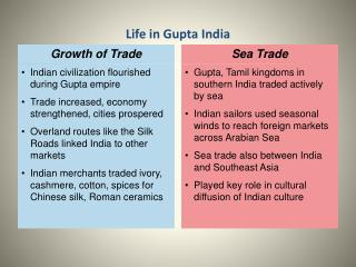 Gupta, Tamil kingdoms in southern India traded actively by sea