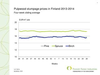 Pulpwood stumpage prices in Finland 2013-2014
