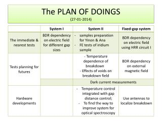 The PLAN OF DOINGS (27-01-2014)