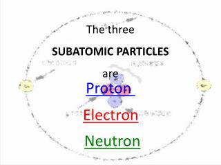 The  three  SUBATOMIC  PARTICLES  are