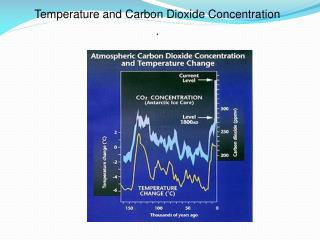 Temperature and Carbon Dioxide Concentration .