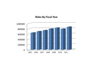 FTA Livability Grant