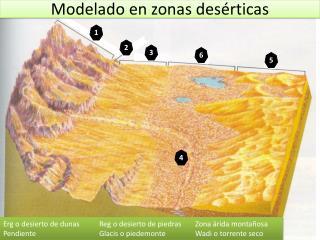 Modelado en zonas desérticas