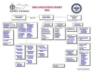 ORGANIZATION CHART 2014