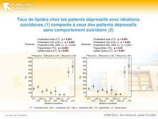 ECNP 2012 –  Aini-Yet  B et al., poster P.2.a.009