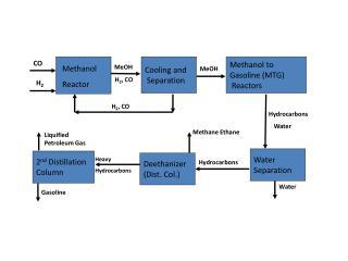 Methanol Reactor