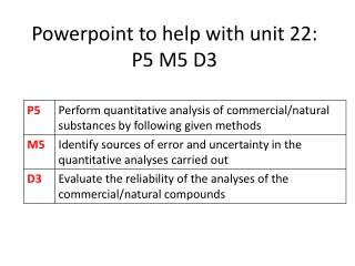 Powerpoint  to help with unit 22: P5 M5 D3