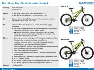 Alva 180 air / Alva 180 coil – Schneller Überblick
