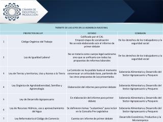Proyectos en Tramite en la Asamblea Nacional