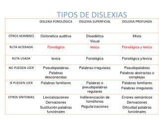 TIPOS DE DISLEXIAS