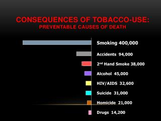 Consequences of Tobacco-Use: Preventable Causes of Death