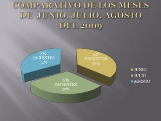 COMPARATIVO DE LOS MESES DE   JUNIO, JULIO, AGOSTO  DEL 2009