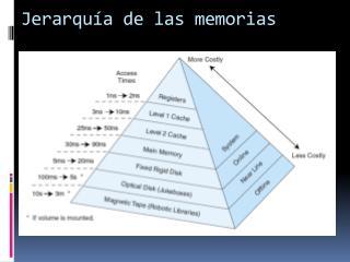Jerarquía de las memorias