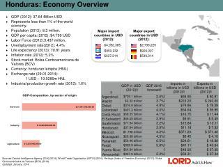 Honduras: Economy  Overview